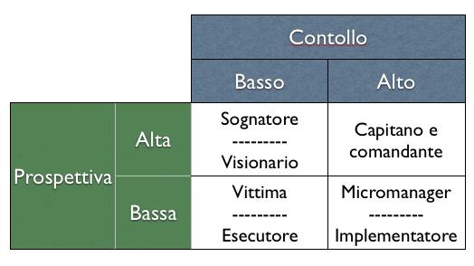 matrice prospettiva controllo